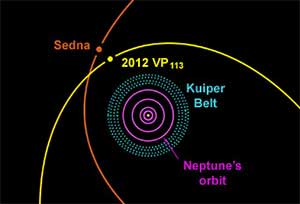 2012VP113 Sedna orbits