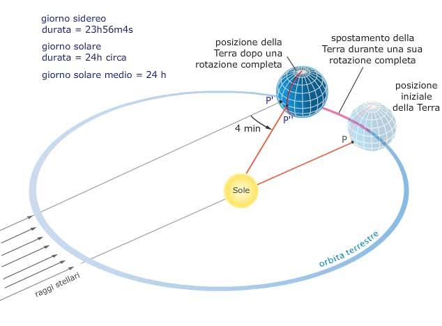 Extrêmement Lezioni di Scienze della Terra per la scuola primaria, secondaria  WO37